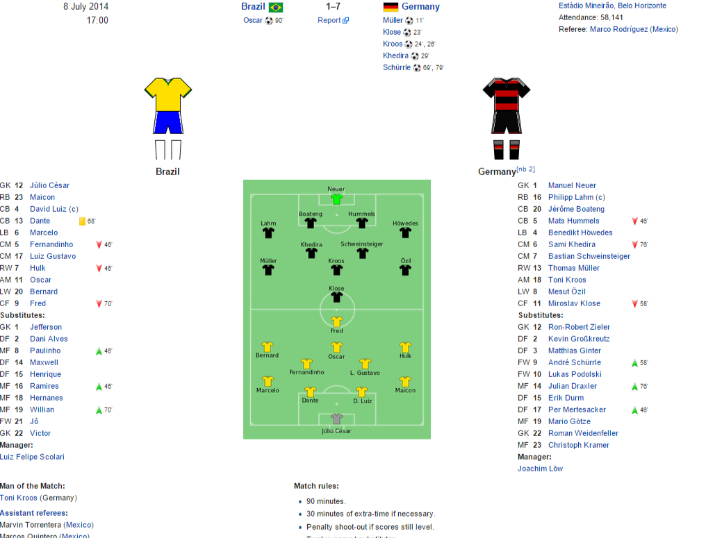 Brazil v Germany 2014 FIFA World Cup Wikipedia the free encyclopedia