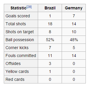 Brazil v Germany 2014 FIFA World Cup Wikipedia the free encyclopedia stat