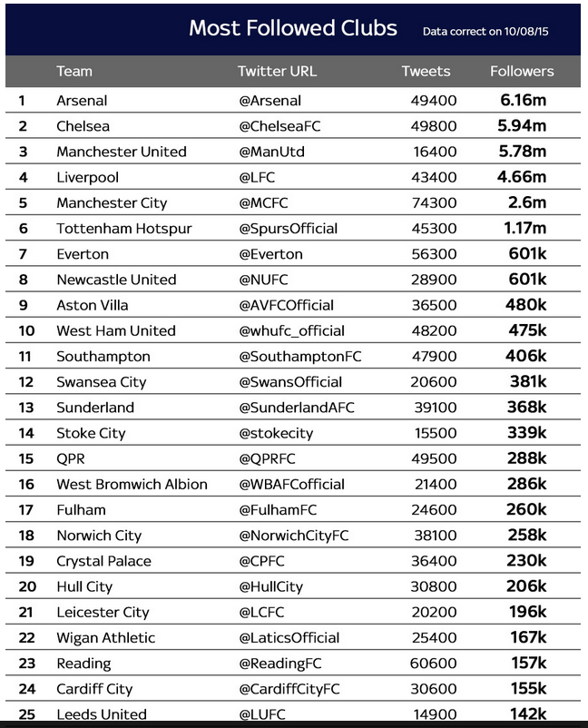 Arsenal have more Twitter followers than any other club in England Football News Sky Sports