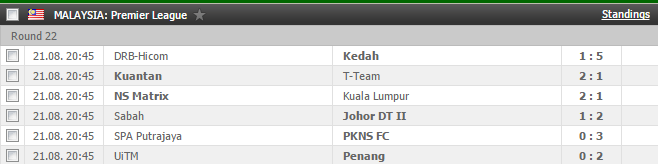 Malaysia Premier League Results Soccer Malaysia