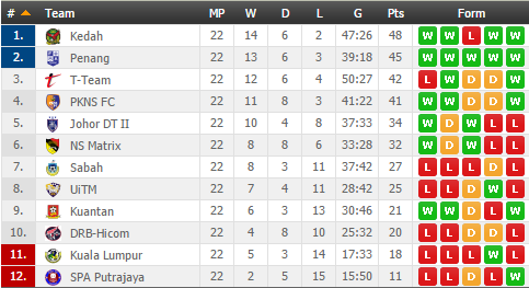 Malaysia Premier League Standings Soccer Malaysia