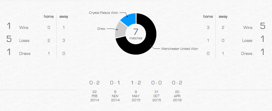 Preview-Crystal-Palace-vs-Manchester-United-rekod-pertemuan