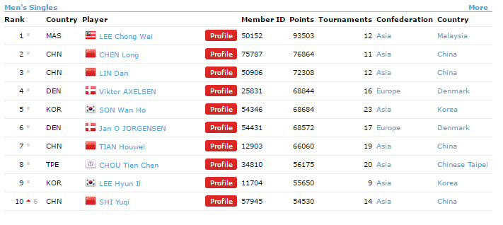 bwf-world-ranking-badminton-world-federation-men-single
